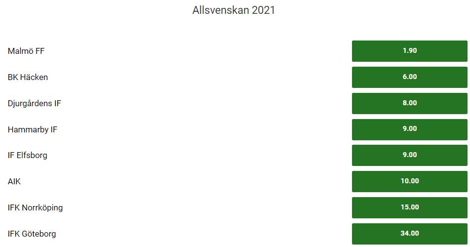 Speltips på vinnare av Allsvenskan 2021